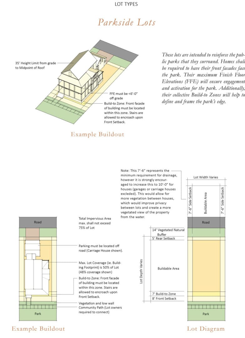 Next Comes The Land And How To Position The Home Depending On The View  Condition. The Crane Island Design Guidelines ...